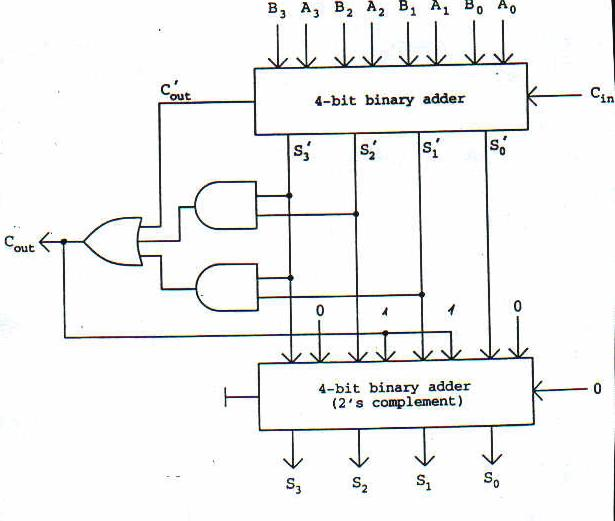 decimal adder in digital electronics